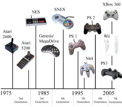 Generaciones de Consolas de Videojuegos.